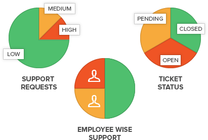 CRM Reports with Analytics and Graphical Representation